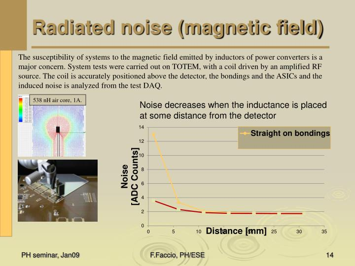 Radiated noise (magnetic field)