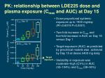 pk relationship between lde225 dose and plasma exposure c max and auc at day 15