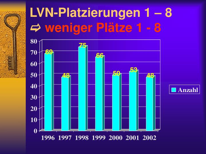 LVN-Platzierungen 1 – 8