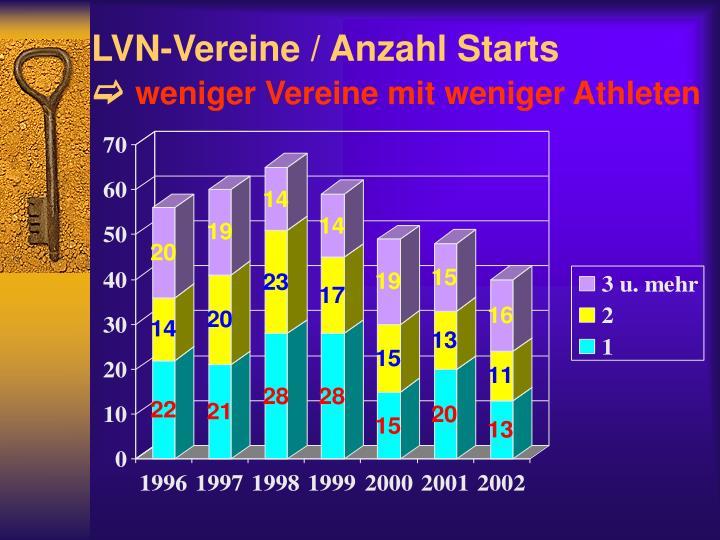 LVN-Vereine / Anzahl Starts