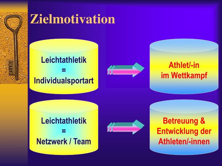 Zielmotivation