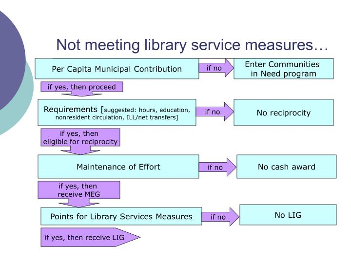 Not meeting library service measures…