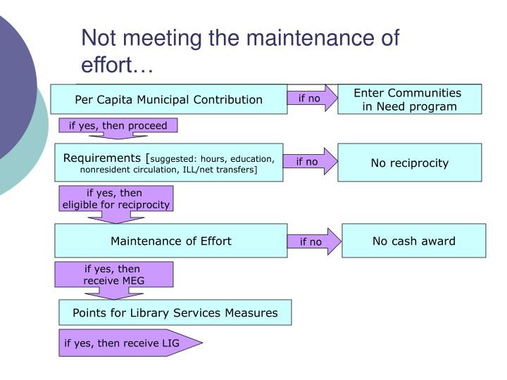 Not meeting the maintenance of effort…