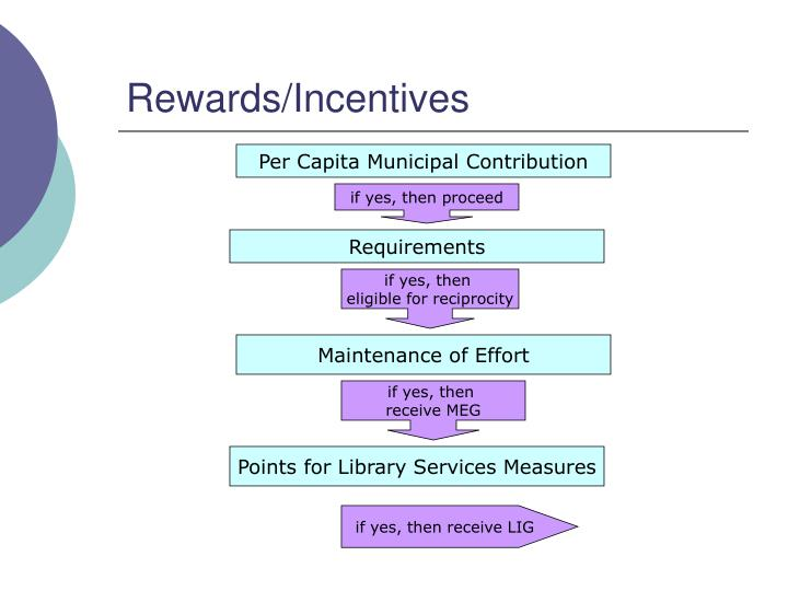 Rewards/Incentives