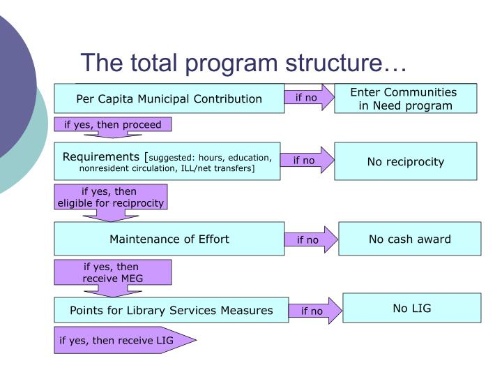 The total program structure…