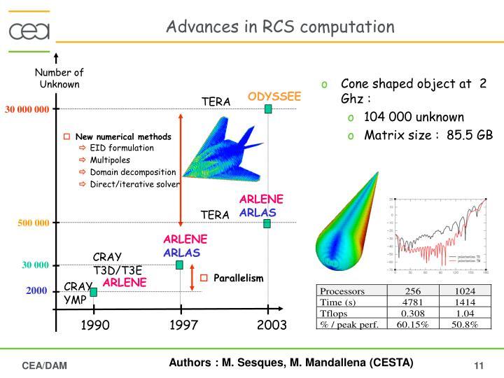 Advances in RCS computation