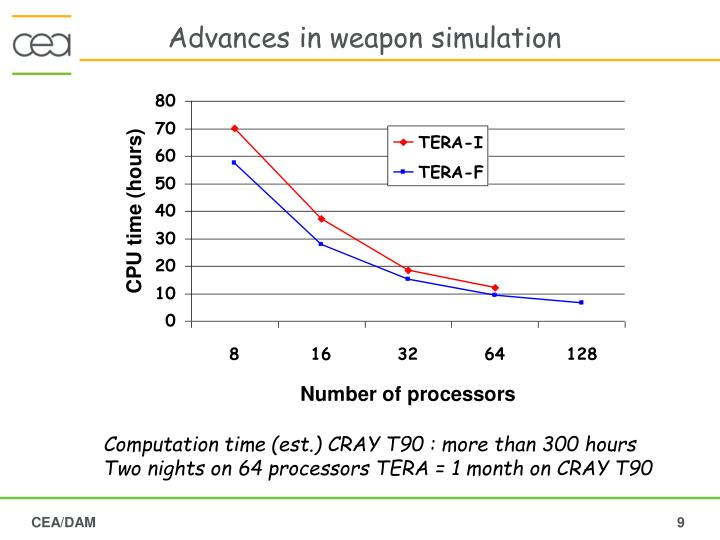 Advances in weapon simulation