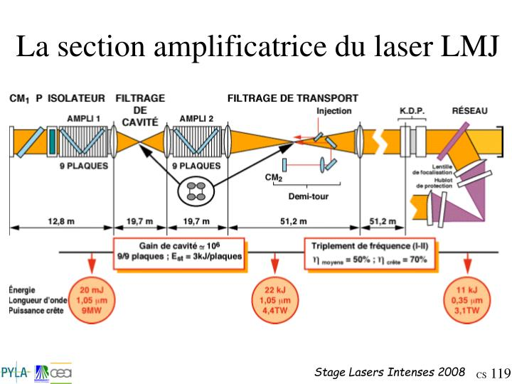 La section amplificatrice du laser LMJ