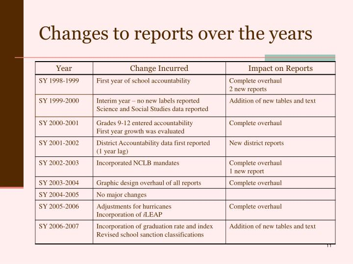Changes to reports over the years