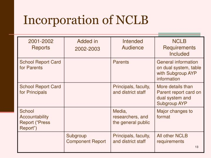 Incorporation of NCLB