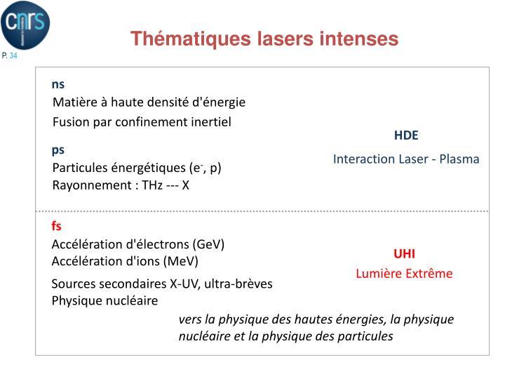 Thématiques lasers intenses