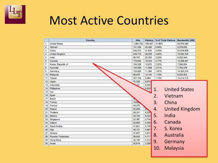Most Active Countries