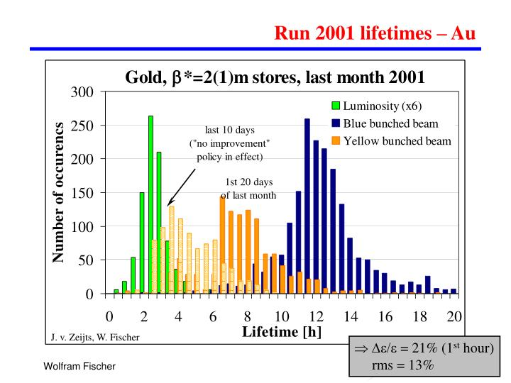 Run 2001 lifetimes – Au
