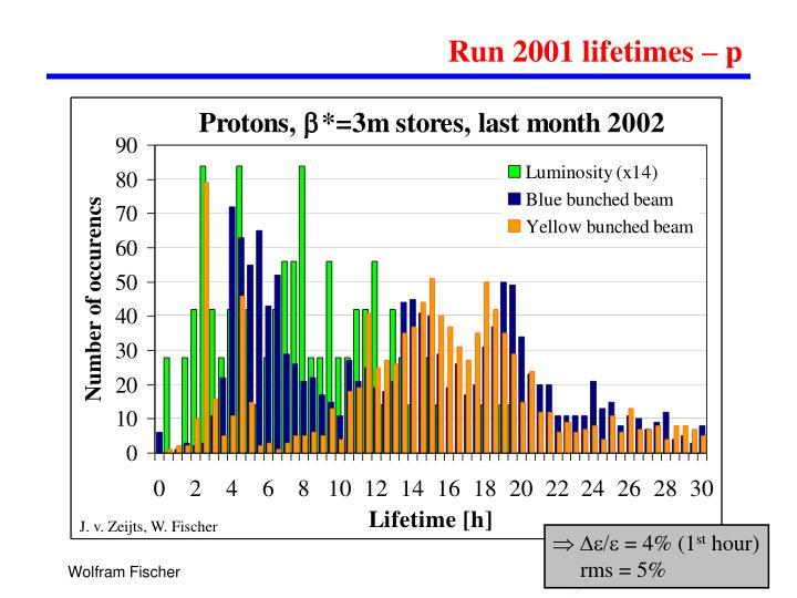 Run 2001 lifetimes – p