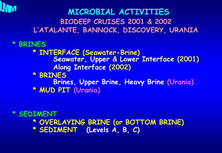 Microbial activities