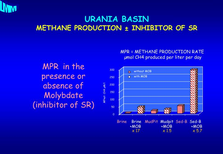 MPR = METHANE PRODUCTION RATE