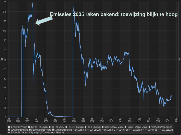 Evolutie prijs emissierechten