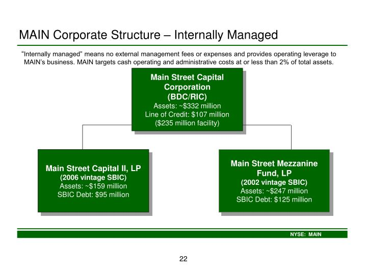 MAIN Corporate Structure – Internally Managed