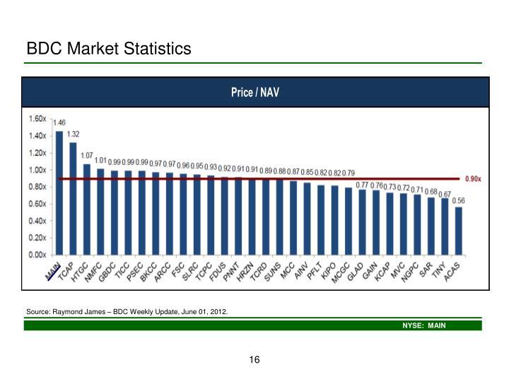 BDC Market Statistics