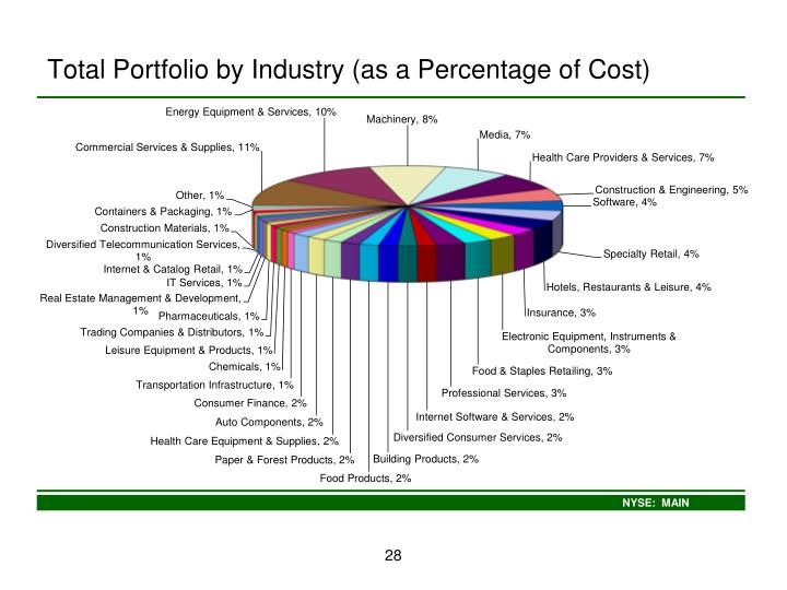 Total Portfolio by Industry (as a Percentage of Cost)