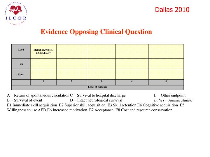 Evidence Opposing Clinical Question