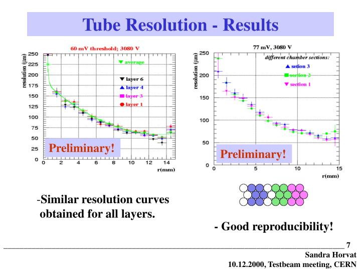 Tube Resolution - Results