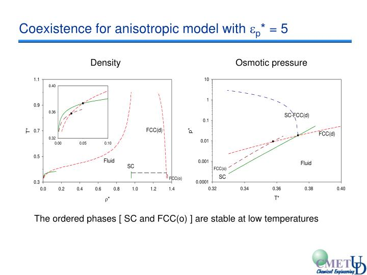 Coexistence for anisotropic model with