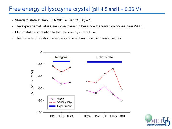 Free energy of lysozyme crystal (