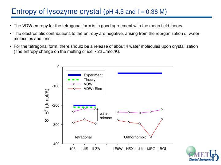 Entropy of lysozyme crystal (