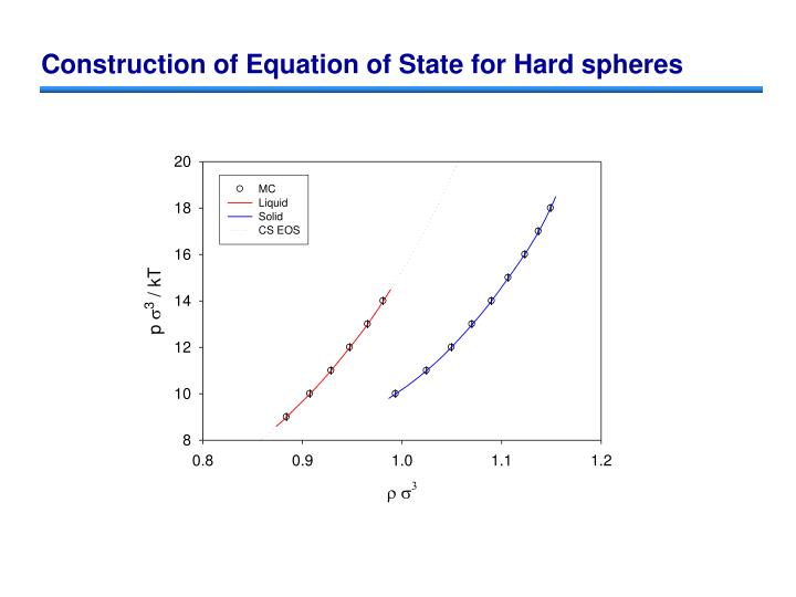 Construction of Equation of State for Hard spheres