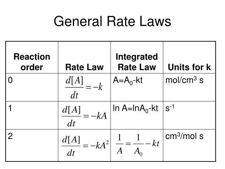 General Rate Laws