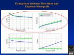 comparison between slow wave and coplanar waveguide