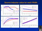 source inductor value for each width