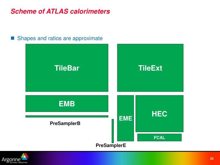 Scheme of ATLAS calorimeters
