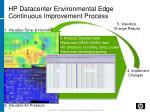 hp datacenter environmental edge continuous improvement process