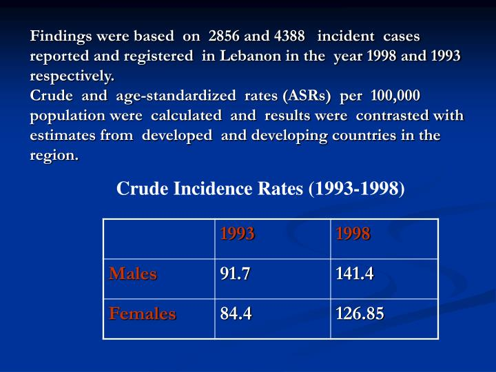 Findings were based  on  2856 and 4388   incident  cases  reported and registered  in Lebanon in the  year 1998 and 1993 respectively.