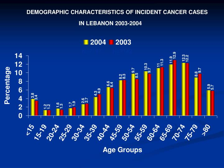 DEMOGRAPHIC CHARACTERISTICS OF INCIDENT CANCER CASES
