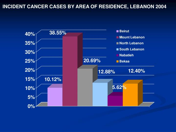 INCIDENT CANCER CASES BY AREA OF RESIDENCE, LEBANON 2004