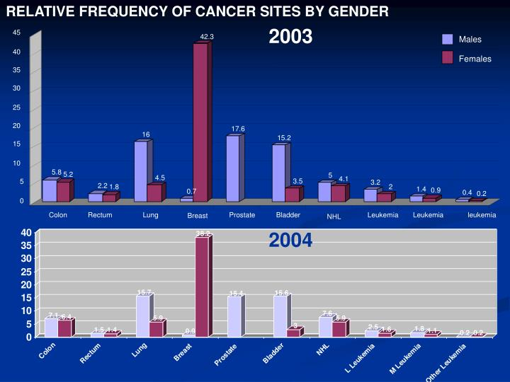 RELATIVE FREQUENCY OF CANCER SITES BY GENDER