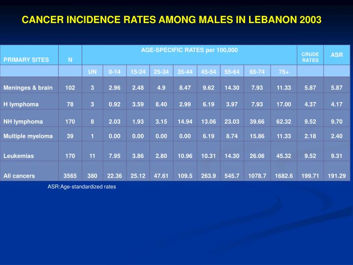CANCER INCIDENCE RATES AMONG MALES IN LEBANON 2003