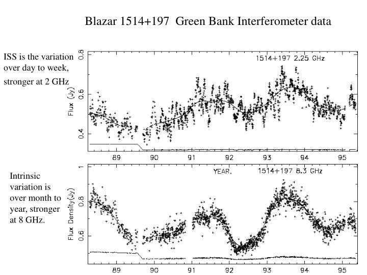 Blazar 1514+197  Green Bank Interferometer data