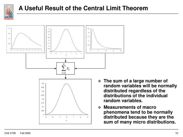 A Useful Result of the Central Limit Theorem