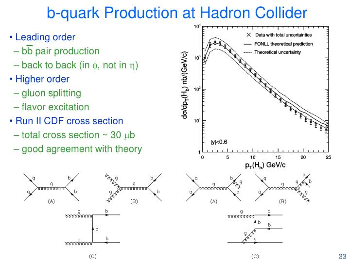 b-quark Production at Hadron Collider