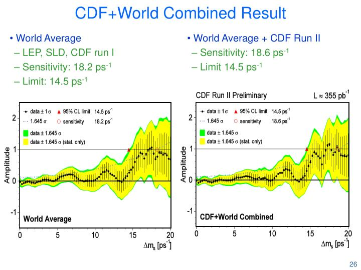 World Average + CDF Run II