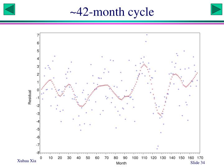 ~42-month cycle