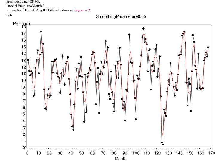 proc loess data=ENSO;