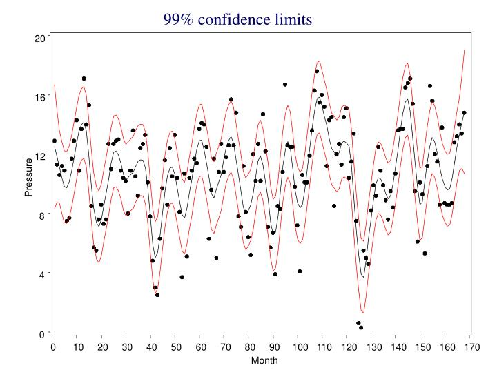 99% confidence limits
