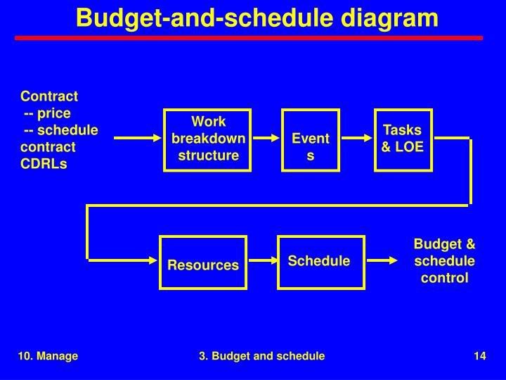 Budget-and-schedule diagram