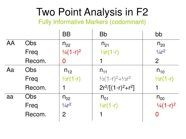 Two point analysis in f2 fully informative markers codominant