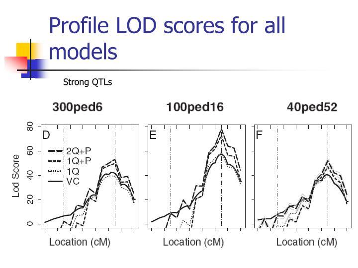 Profile LOD scores for all models